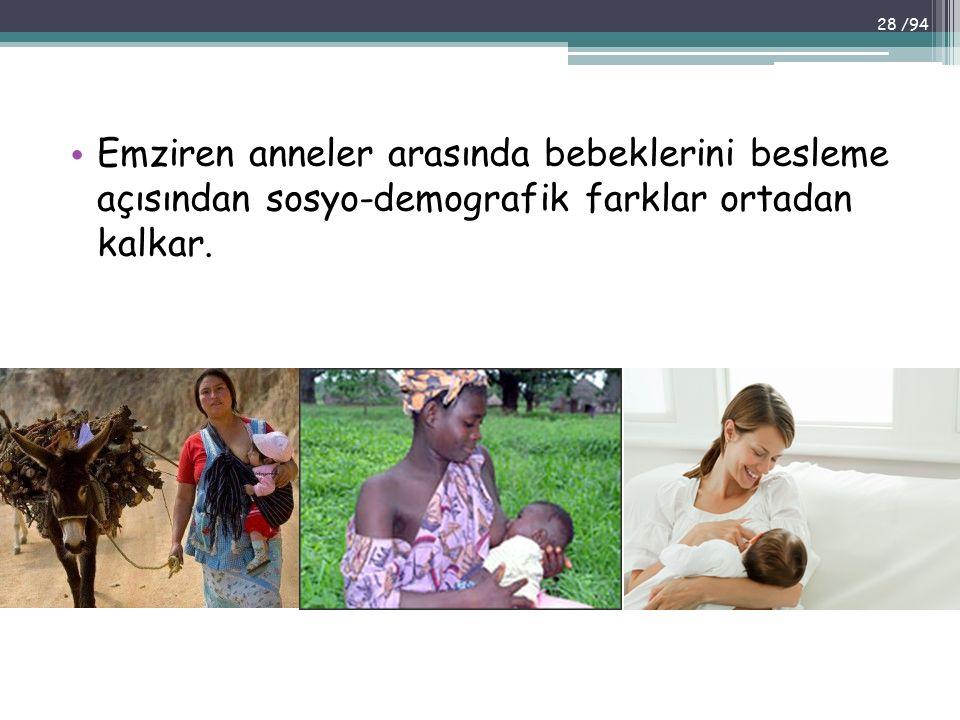 Emziren anneler arasında bebeklerini besleme açısından sosyo-demografik farklar ortadan kalkar. 28 /94