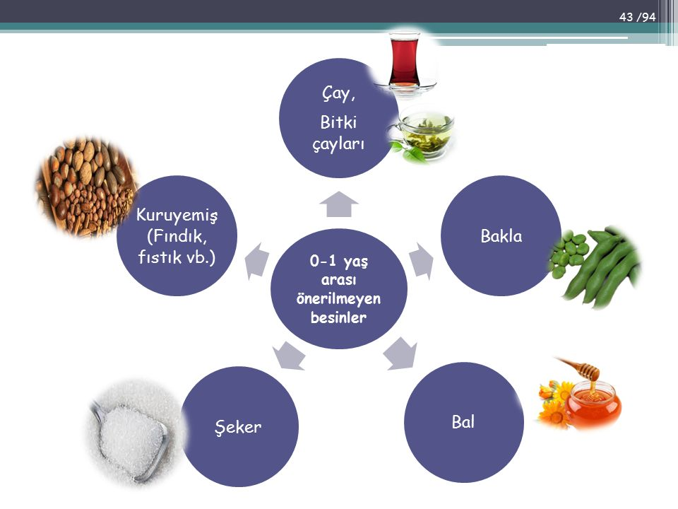 0-1 yaş arası önerilmeyen besinler Çay, Bitki çayları BaklaBalŞeker Kuruyemiş (Fındık, fıstık vb.) 43 /94