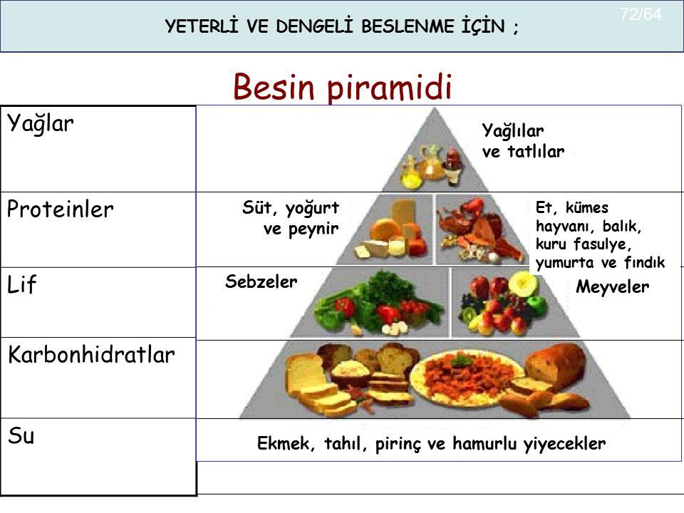 Besin piramidi Yağlar Proteinler Lif Karbonhidratlar Su Yağlılar ve tatlılar Süt, yoğurt ve peynir Et, kümes hayvanı, balık, kuru fasulye, yumurta ve