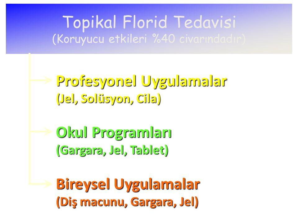 Topikal Florid Tedavisi (Koruyucu etkileri %40 civarındadır) Profesyonel Uygulamalar (Jel, Solüsyon, Cila) Okul Programları (Gargara, Jel, Tablet) Bir