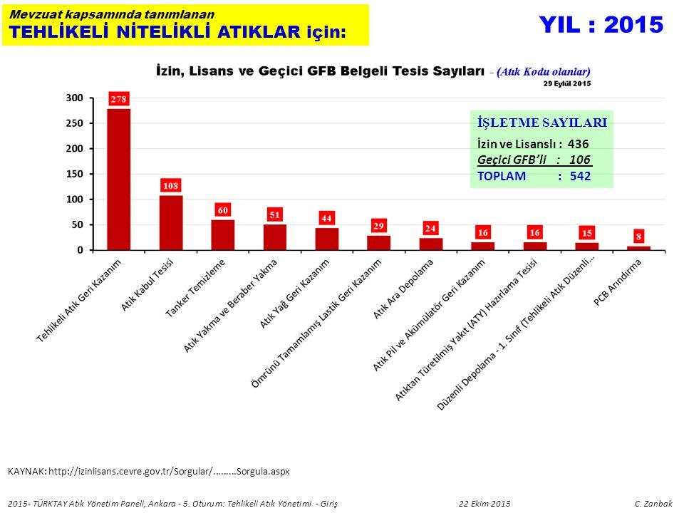 KAYNAK: http://izinlisans.cevre.gov.tr/Sorgular/.........Sorgula.aspx Mevzuat kapsamında tanımlanan TEHLİKELİ NİTELİKLİ ATIKLAR için: İŞLETME SAYILARI İzin ve Lisanslı : 436 Geçici GFB'li : 106 TOPLAM : 542 YIL : 2015 2015- TÜRKTAY Atık Yönetim Paneli, Ankara - 5.