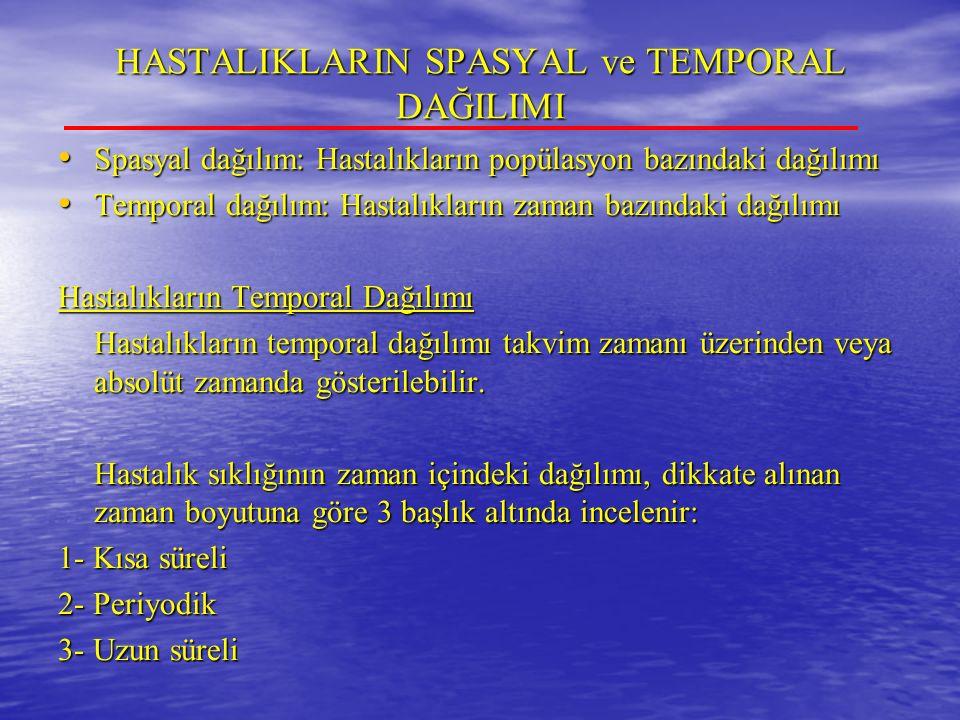 HASTALIKLARIN SPASYAL ve TEMPORAL DAĞILIMI Spasyal dağılım: Hastalıkların popülasyon bazındaki dağılımı Spasyal dağılım: Hastalıkların popülasyon bazındaki dağılımı Temporal dağılım: Hastalıkların zaman bazındaki dağılımı Temporal dağılım: Hastalıkların zaman bazındaki dağılımı Hastalıkların Temporal Dağılımı Hastalıkların temporal dağılımı takvim zamanı üzerinden veya absolüt zamanda gösterilebilir.