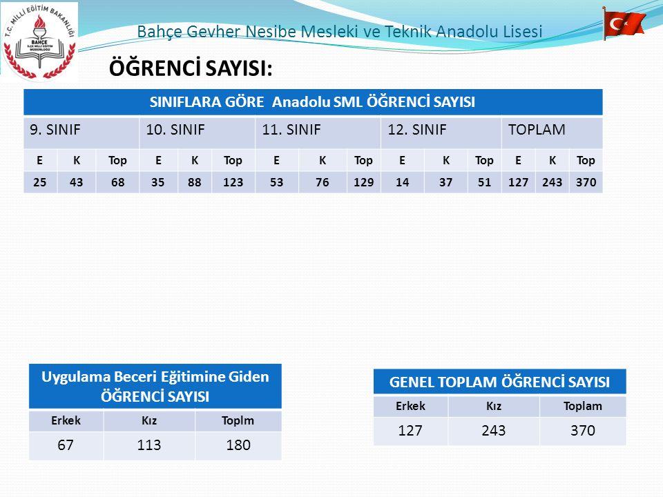 ÖĞRENCİ SAYISI: Bahçe Gevher Nesibe Mesleki ve Teknik Anadolu Lisesi SINIFLARA GÖRE Anadolu SML ÖĞRENCİ SAYISI 9. SINIF10. SINIF11. SINIF12. SINIFTOPL
