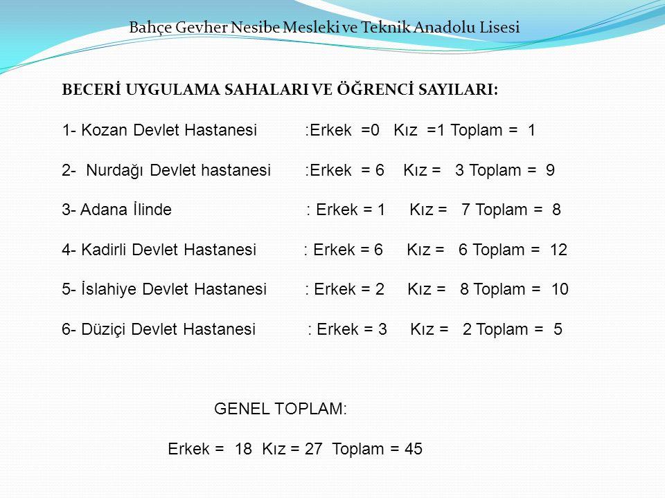 BECERİ UYGULAMA SAHALARI VE ÖĞRENCİ SAYILARI: 1- Kozan Devlet Hastanesi :Erkek =0 Kız =1 Toplam = 1 2- Nurdağı Devlet hastanesi :Erkek = 6 Kız = 3 Top
