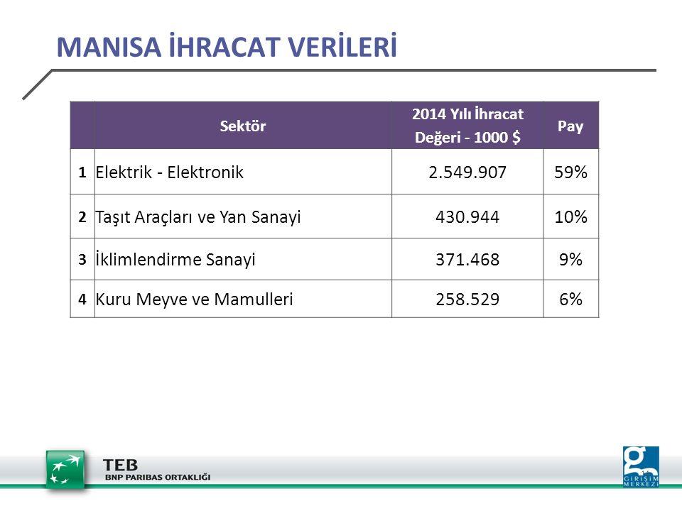 14 Sektör 2014 Yılı İhracat Değeri - 1000 $ Pay 1 Elektrik - Elektronik2.549.90759% 2 Taşıt Araçları ve Yan Sanayi430.94410% 3 İklimlendirme Sanayi371.4689% 4 Kuru Meyve ve Mamulleri258.5296% MANISA İHRACAT VERİLERİ