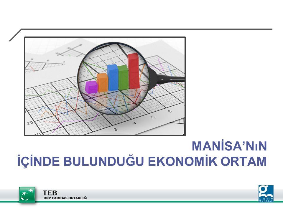 Department / name 3 MANİSA GENEL BİLGİLER  Nüfus; Manisa:1.359.463 Türkiye:76.667.864  Sosyo – Ekonomik Gelişmişlik Sıralaması: 23  Türkiye'nin GSYİH'sına Katkı Sıralaması: 10  Kişi Başına GSYİH Sıralaması: 15  KOBİ Sayıları; (2010) Manisa: 56.261 Türkiye: 3.003.116