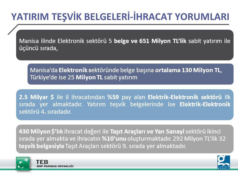 20 YATIRIM TEŞVİK BELGELERİ-İHRACAT YORUMLARI Manisa ilinde Elektronik sektörü 5 belge ve 651 Milyon TL'lik sabit yatırım ile üçüncü sırada, Manisa'da Elektronik sektöründe belge başına ortalama 130 Milyon TL, Türkiye'de ise 25 Milyon TL sabit yatırım 2.5 Milyar $ ile il ihracatından %59 pay alan Elektrik-Elektronik sektörü ilk sırada yer almaktadır.