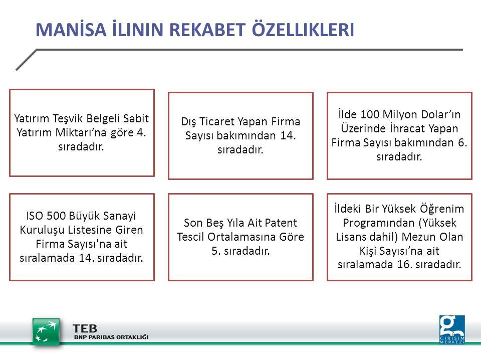 19 Enerji sektörü 47 Belge ve 3.594 Milyon TL'lik sabit yatırım tutarı ile ilk sırada, Manisa'da Enerji sektöründe belge başına ortalama 76 Milyon TL, Türkiye'de ise 74 Milyon TL sabit yatırım İstihraç ve İşleme sektörü 18 belge ve 952 Milyon TL'lik sabit yatırım değeri ile ikinci sırada, Manisa'da İstihraç ve İşleme sektöründe belge başına ortalama 53 Milyon TL, Türkiye'de ise 13 Milyon TL sabit yatırım YATIRIM TEŞVİK BELGELERİ-İHRACAT YORUMLARI