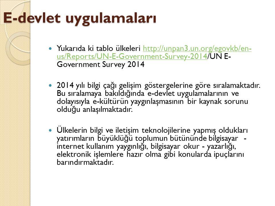 E-devlet uygulamaları Yukarıda ki tablo ülkeleri http://unpan3.un.org/egovkb/en- us/Reports/UN-E-Government-Survey-2014/UN E- Government Survey 2014ht