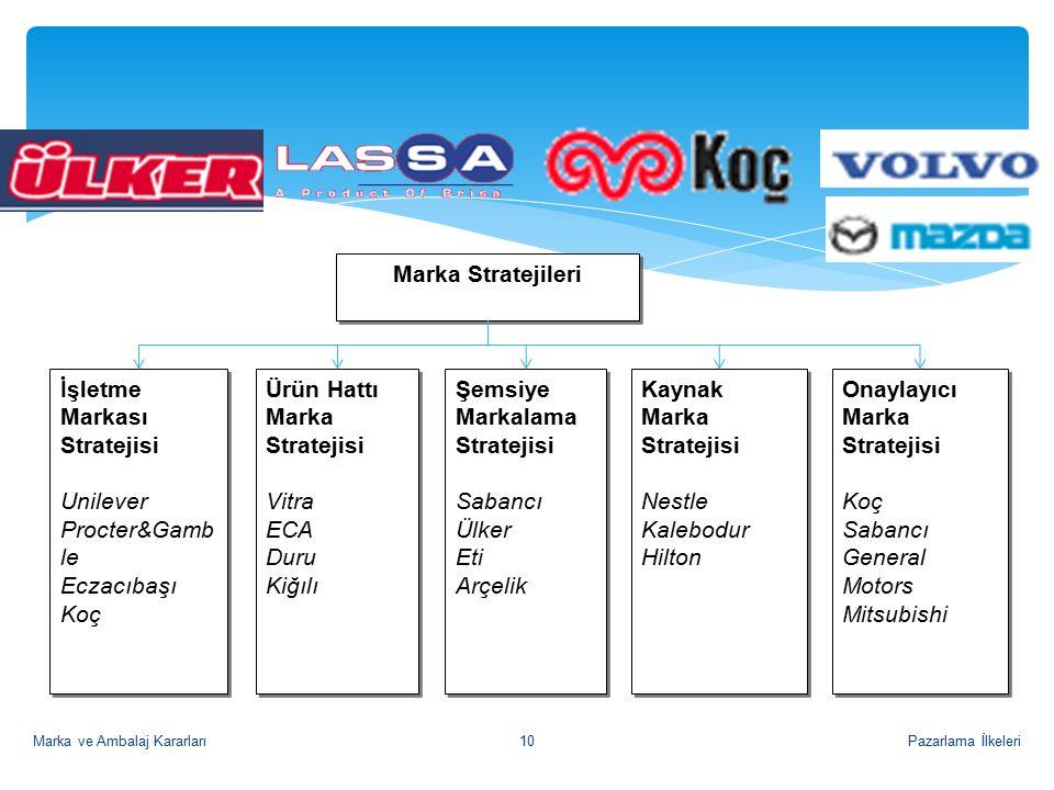 Pazarlama İlkeleriMarka ve Ambalaj Kararları10 Kaynak Marka Stratejisi Nestle Kalebodur Hilton Kaynak Marka Stratejisi Nestle Kalebodur Hilton Şemsiye Markalama Stratejisi Sabancı Ülker Eti Arçelik Şemsiye Markalama Stratejisi Sabancı Ülker Eti Arçelik Ürün Hattı Marka Stratejisi Vitra ECA Duru Kiğılı Ürün Hattı Marka Stratejisi Vitra ECA Duru Kiğılı İşletme Markası Stratejisi Unilever Procter&Gamb le Eczacıbaşı Koç İşletme Markası Stratejisi Unilever Procter&Gamb le Eczacıbaşı Koç Marka Stratejileri Onaylayıcı Marka Stratejisi Koç Sabancı General Motors Mitsubishi Onaylayıcı Marka Stratejisi Koç Sabancı General Motors Mitsubishi