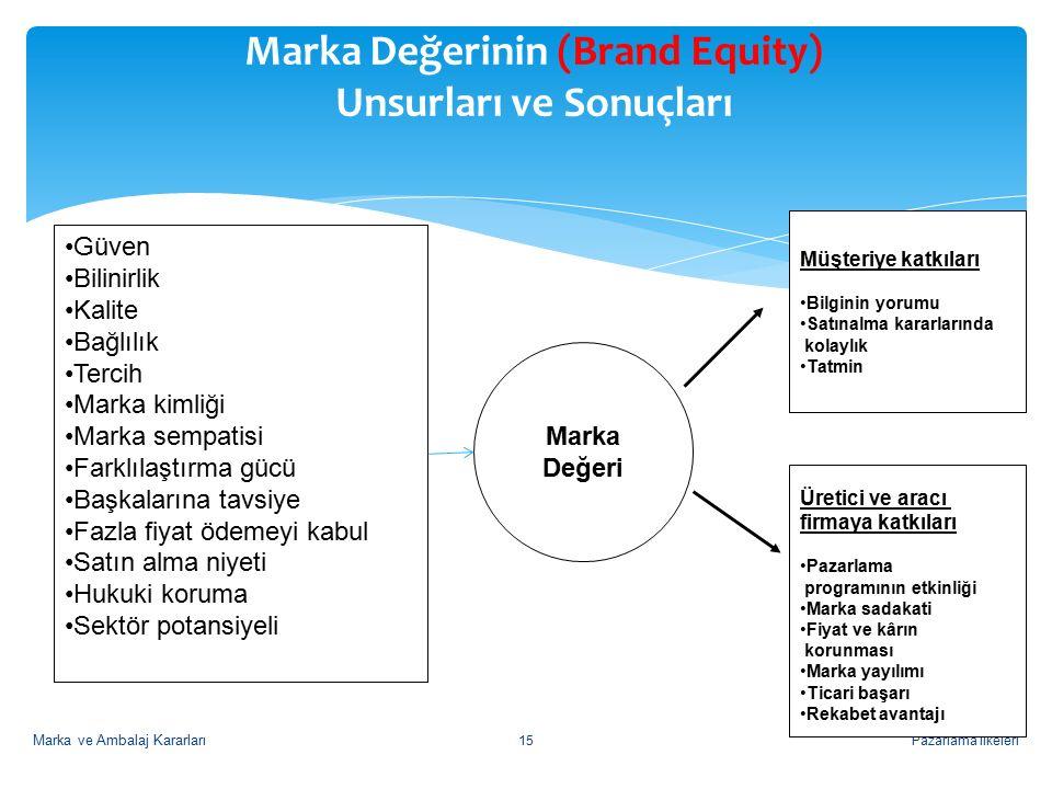 Pazarlama İlkeleri15 Marka Değerinin (Brand Equity) Unsurları ve Sonuçları Marka Değeri Müşteriye katkıları Bilginin yorumu Satınalma kararlarında kolaylık Tatmin Üretici ve aracı firmaya katkıları Pazarlama programının etkinliği Marka sadakati Fiyat ve kârın korunması Marka yayılımı Ticari başarı Rekabet avantajı Güven Bilinirlik Kalite Bağlılık Tercih Marka kimliği Marka sempatisi Farklılaştırma gücü Başkalarına tavsiye Fazla fiyat ödemeyi kabul Satın alma niyeti Hukuki koruma Sektör potansiyeli Marka ve Ambalaj Kararları