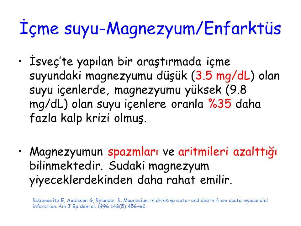 İçme suyu-Magnezyum/Enfarktüs İsveç'te yapılan bir araştırmada içme suyundaki magnezyumu düşük (3.5 mg/dL) olan suyu içenlerde, magnezyumu yüksek (9.8