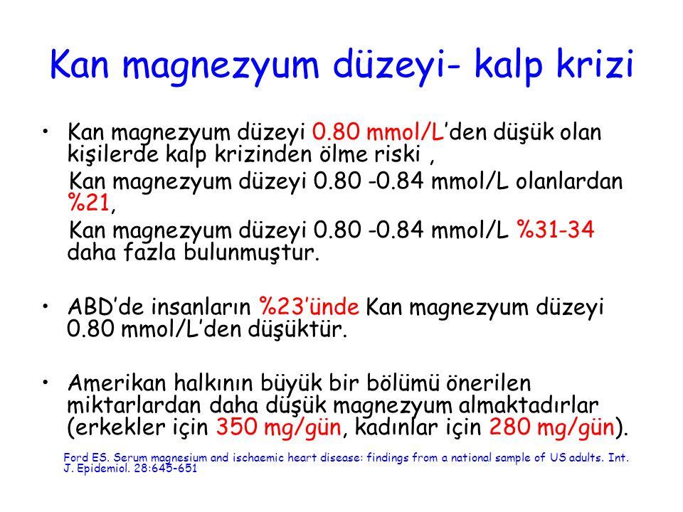 Kan magnezyum düzeyi- kalp krizi Kan magnezyum düzeyi 0.80 mmol/L'den düşük olan kişilerde kalp krizinden ölme riski, Kan magnezyum düzeyi 0.80 -0.84