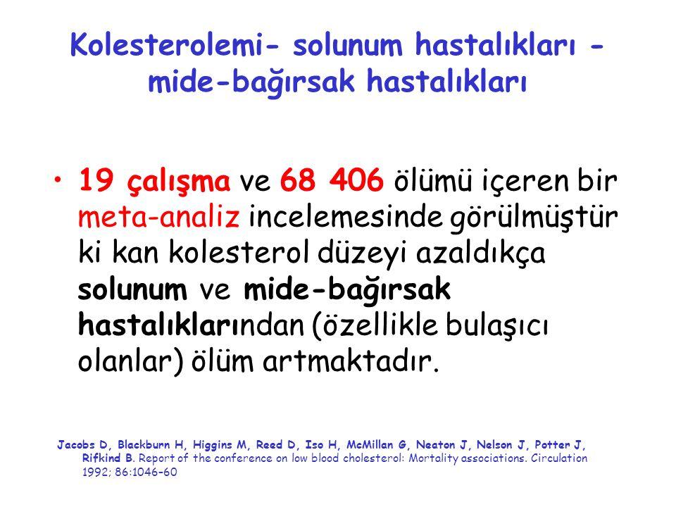 Kolesterolemi- solunum hastalıkları - mide-bağırsak hastalıkları 19 çalışma ve 68 406 ölümü içeren bir meta-analiz incelemesinde görülmüştür ki kan ko