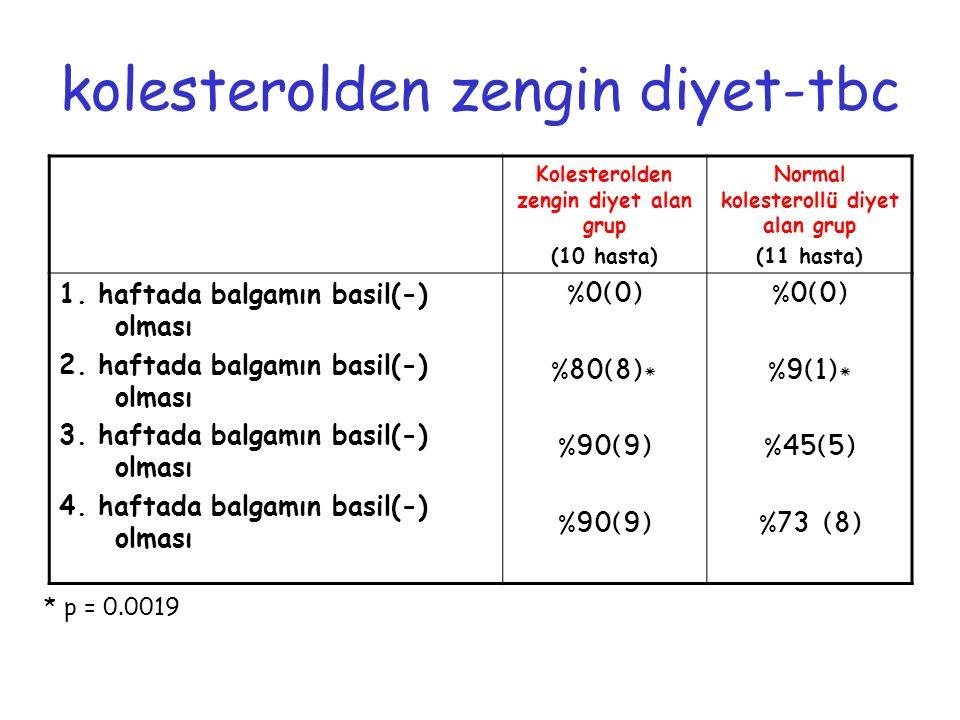 kolesterolden zengin diyet-tbc Kolesterolden zengin diyet alan grup (10 hasta) Normal kolesterollü diyet alan grup (11 hasta) 1. haftada balgamın basi