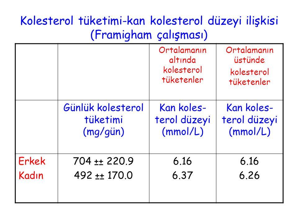 Kolesterol tüketimi-kan kolesterol düzeyi ilişkisi (Framigham çalışması) Ortalamanın altında kolesterol tüketenler Ortalamanın üstünde kolesterol tüke