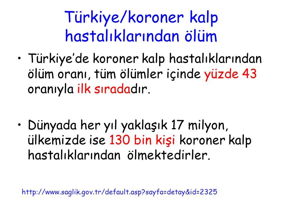 Türkiye/koroner kalp hastalıklarından ölüm Türkiye'de koroner kalp hastalıklarından ölüm oranı, tüm ölümler içinde yüzde 43 oranıyla ilk sıradadır. Dü