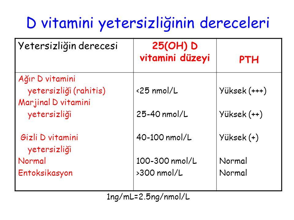D vitamini yetersizliğinin dereceleri Yetersizliğin derecesi25(OH) D vitamini düzeyi PTH Ağır D vitamini yetersizliği (rahitis) Marjinal D vitamini ye
