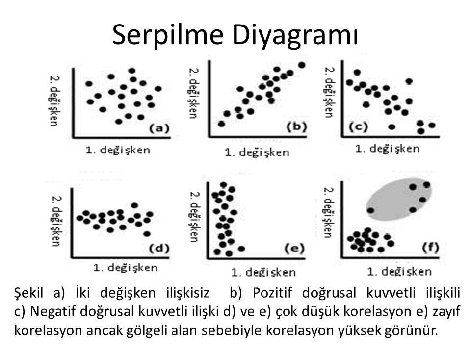 Serpilme Diyagramı Şekil a) İki değişken ilişkisiz b) Pozitif doğrusal kuvvetli ilişkili c) Negatif doğrusal kuvvetli ilişki d) ve e) çok düşük korela