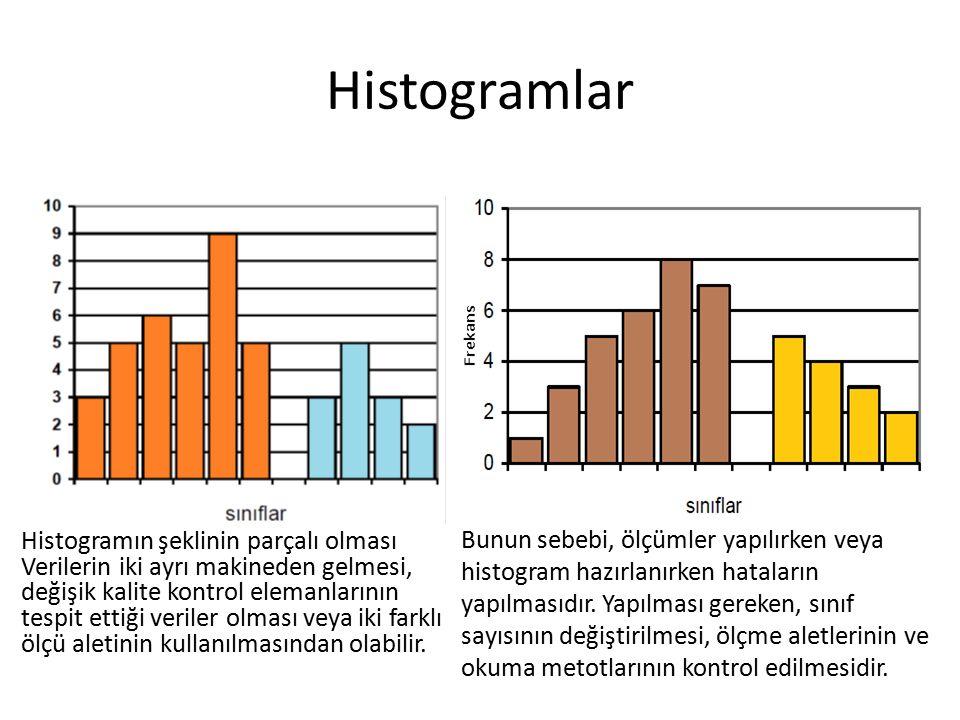 Histogramlar Histogramın şeklinin parçalı olması Verilerin iki ayrı makineden gelmesi, değişik kalite kontrol elemanlarının tespit ettiği veriler olma