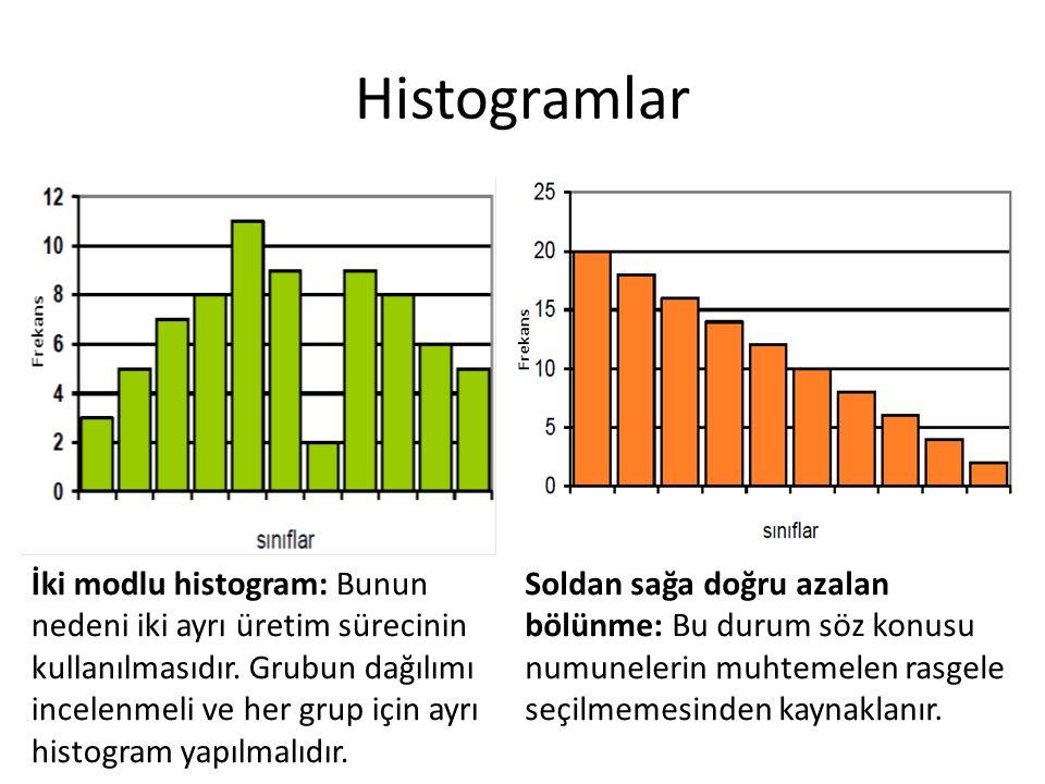 Histogramlar İki modlu histogram: Bunun nedeni iki ayrı üretim sürecinin kullanılmasıdır. Grubun dağılımı incelenmeli ve her grup için ayrı histogram