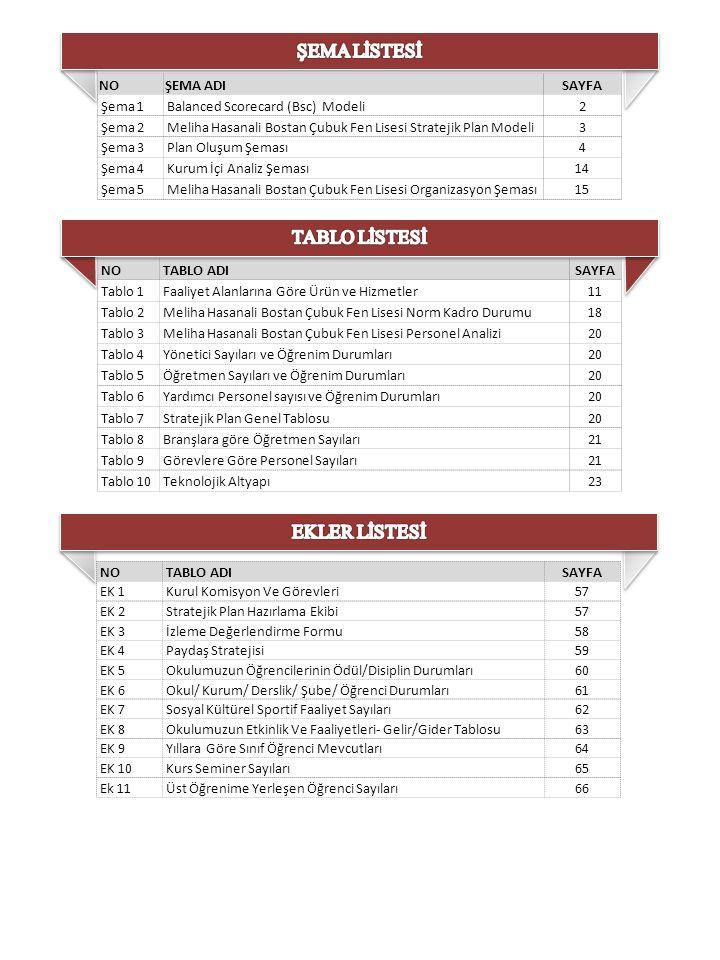 NOŞEMA ADISAYFA Şema 1Balanced Scorecard (Bsc) Modeli2 Şema 2Meliha Hasanali Bostan Çubuk Fen Lisesi Stratejik Plan Modeli3 Şema 3Plan Oluşum Şeması4