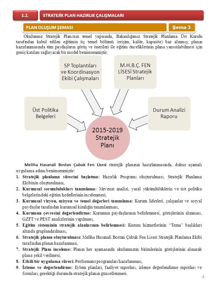 2015-2019 Stratejik Planı Üst Politika Belgeleri SP Toplantıları ve Koordinasyon Ekibi Çalışmaları M.H.B.Ç. FEN LİSESİ Stratejik Planları Durum Analiz