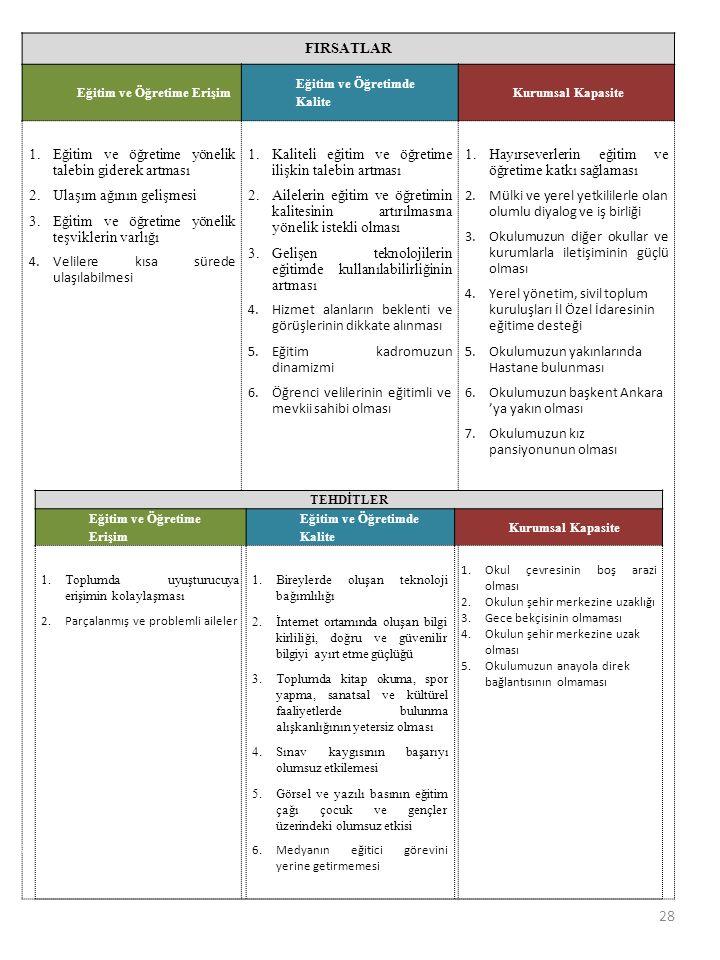 FIRSATLAR Eğitim ve Öğretime Erişim Eğitim ve Öğretimde Kalite Kurumsal Kapasite 1.Eğitim ve öğretime yönelik talebin giderek artması 2.Ulaşım ağının
