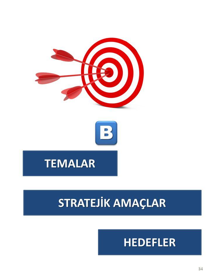 TEMALAR BB HEDEFLER STRATEJİK AMAÇLAR 34