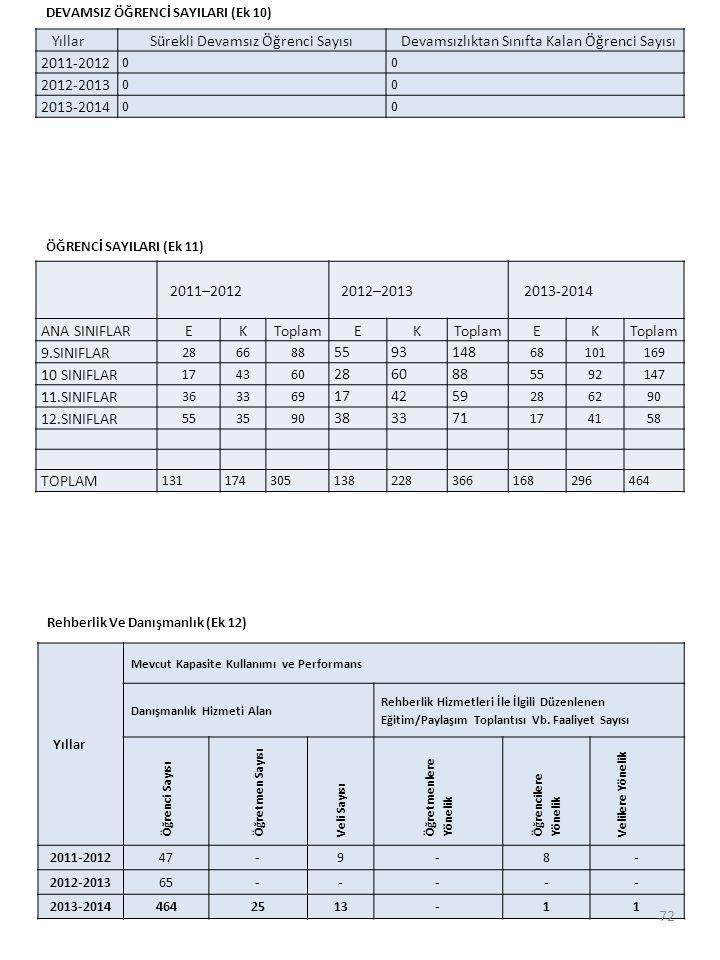 YıllarSürekli Devamsız Öğrenci SayısıDevamsızlıktan Sınıfta Kalan Öğrenci Sayısı 2011-2012 00 2012-2013 00 2013-2014 00 DEVAMSIZ ÖĞRENCİ SAYILARI (Ek