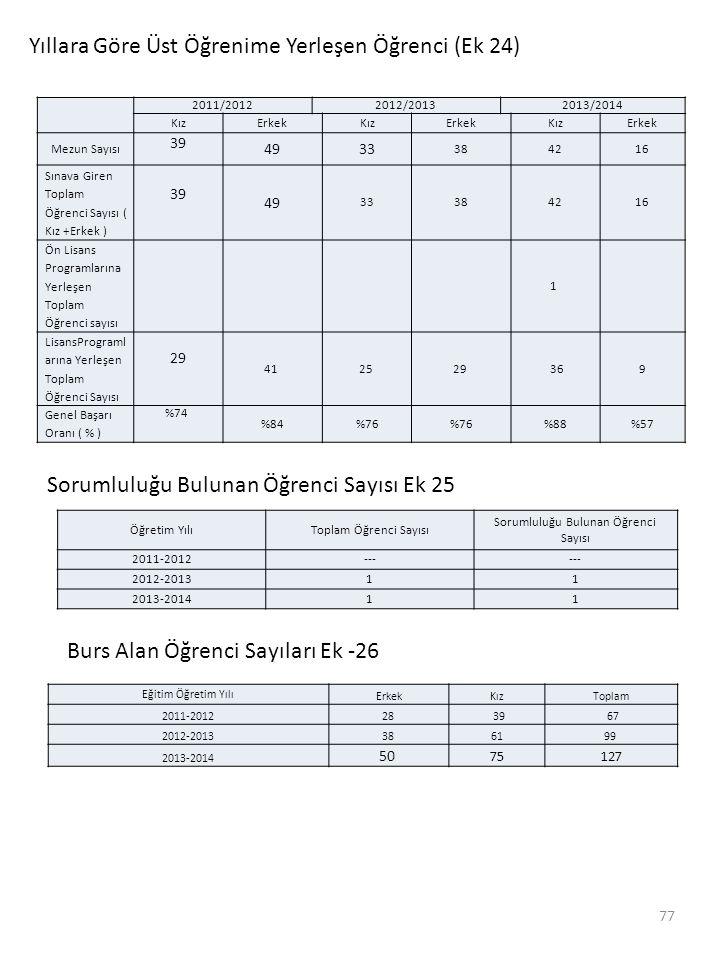 Yıllara Göre Üst Öğrenime Yerleşen Öğrenci (Ek 24) 2011/20122012/20132013/2014 KızErkekKızErkekKızErkek Mezun Sayısı 39 4933 384216 Sınava Giren Topla