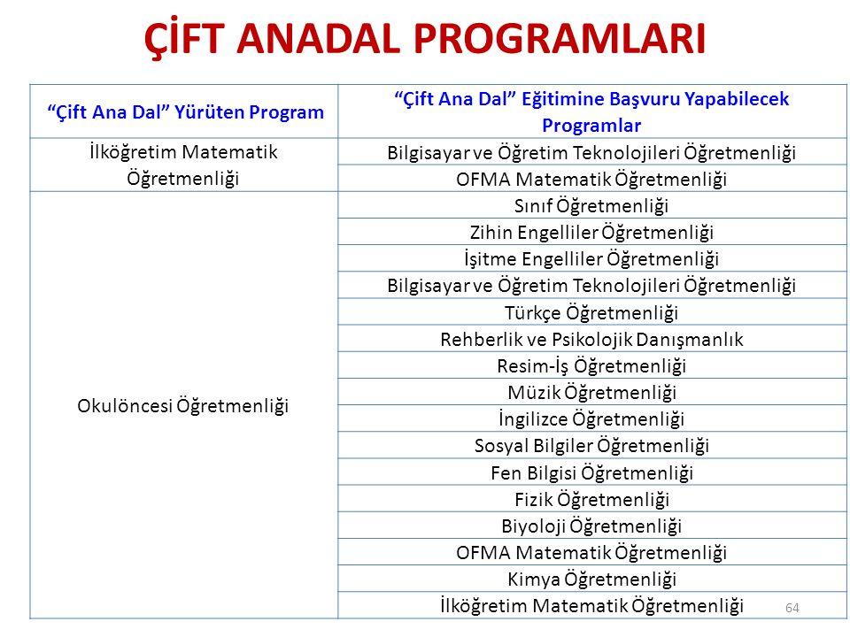 """ÇİFT ANADAL PROGRAMLARI 64 """"Çift Ana Dal"""" Yürüten Program """"Çift Ana Dal"""" Eğitimine Başvuru Yapabilecek Programlar İlköğretim Matematik Öğretmenliği Bi"""