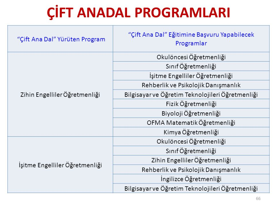 """ÇİFT ANADAL PROGRAMLARI 66 """"Çift Ana Dal"""" Yürüten Program """"Çift Ana Dal"""" Eğitimine Başvuru Yapabilecek Programlar Zihin Engelliler Öğretmenliği Okulön"""