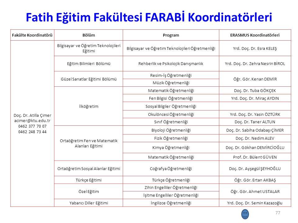 Fatih Eğitim Fakültesi FARABİ Koordinatörleri 77 Fakülte KoordinatörüBölümProgramERASMUS Koordinatörleri Doç. Dr. Atilla Çimer acimer@ktu.edu.tr 0462