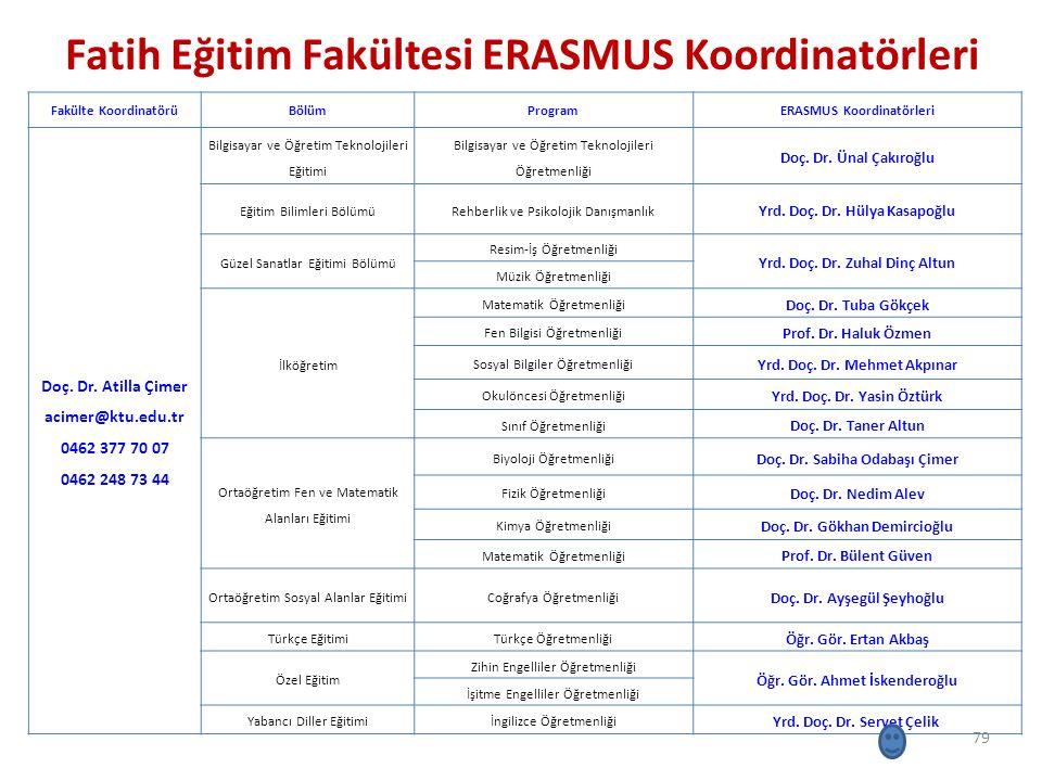 Fatih Eğitim Fakültesi ERASMUS Koordinatörleri 79 Fakülte KoordinatörüBölümProgramERASMUS Koordinatörleri Doç. Dr. Atilla Çimer acimer@ktu.edu.tr 0462