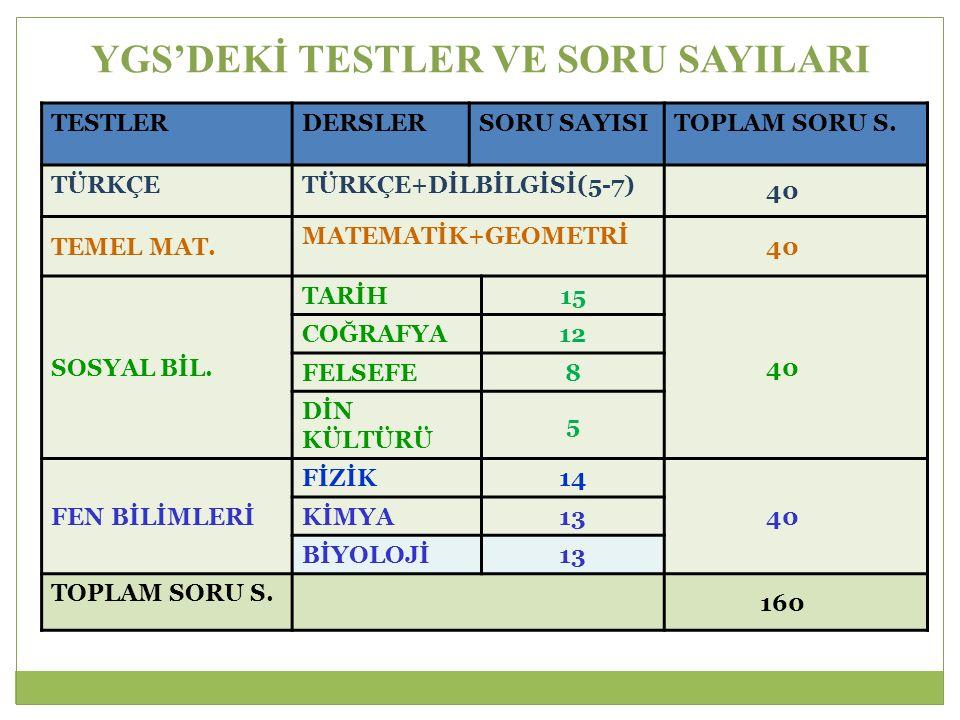 YGS Puan Türleri Puan Türü Testlerin Ağırlıkları (%) Türkçe (40 Soru) Sosyal Bilimler (40 Soru) Temel Matematik (40 Soru) Fen Bilimleri (40 Soru) YGS-120%10%40%30% YGS-220%10%30%40% YGS-340%30%20%10% YGS-430%40%20%10% YGS-537%20%33%10% YGS-633%10%37%20%