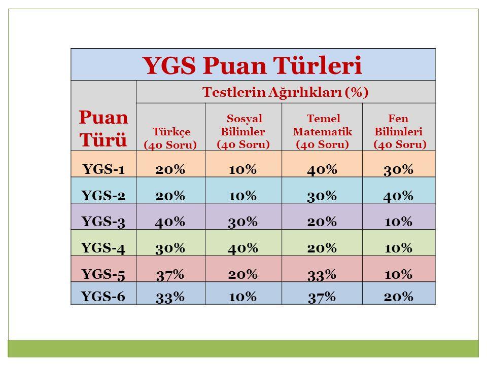 TM GRUBU PUAN TÜRLERİ(2015) Puan Türü TESTLERİN AĞIRLIKLARI (%) YGS (40%)LYS (60%) YGSLYS-1LYS-3 Türkçe 40 Sos.Bil.