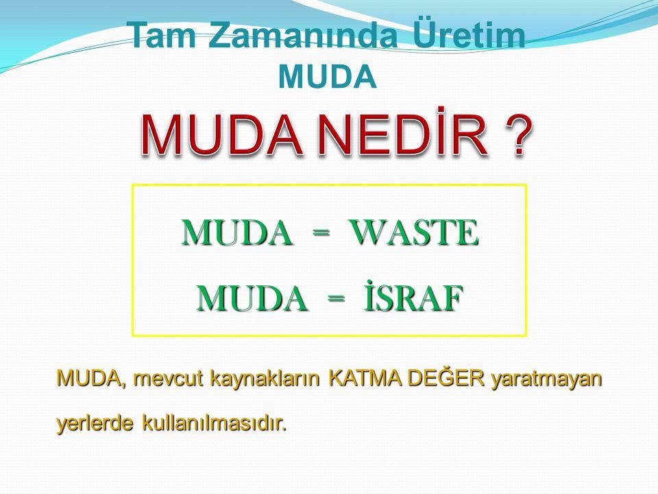 MUDA = WASTE MUDA = İ SRAF MUDA, mevcut kaynakların KATMA DEĞER yaratmayan yerlerde kullanılmasıdır. Tam Zamanında Üretim MUDA