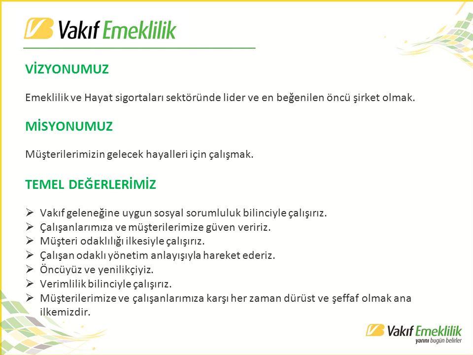 ORTAKLIK YAPIMIZ Hissedarlar Hisse Tutarı (TL) Hisse Oranı Türkiye Vakıflar Bankası T.A.O.14.283.50053,90% Güneş Sigorta A.Ş.9.805.00037,00% Vakıf Yatırım Menkul Değerler A.Ş.2.120.0008,00% Vakıfbank Personeli Özel Sosyal Güvenlik Hizmetleri Vakfı 265.0001,00% Güneş Turizm Otomotiv Endüstri ve Ticaret A.Ş.26.5000,10% TOPLAM26.500.000100,00%