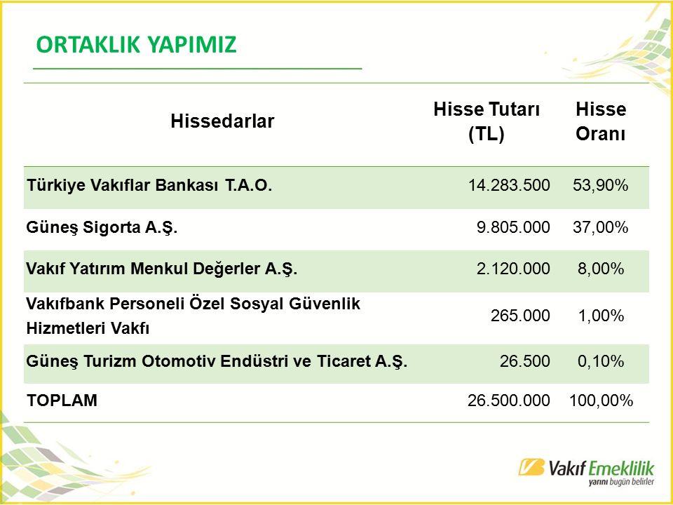 ORTAKLIK YAPIMIZ Hissedarlar Hisse Tutarı (TL) Hisse Oranı Türkiye Vakıflar Bankası T.A.O.14.283.50053,90% Güneş Sigorta A.Ş.9.805.00037,00% Vakıf Yat