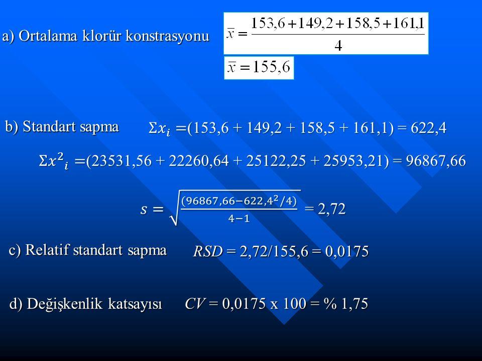 a) Ortalama klorür konstrasyonu b) Standart sapma c) Relatif standart sapma RSD = 2,72/155,6 = 0,0175 d) Değişkenlik katsayısı CV = 0,0175 x 100 = % 1
