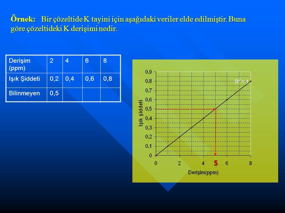 Derişim (ppm) 2468 Işık Şiddeti0,20,40,60,8 Bilinmeyen0,5 5 Örnek: Bir çözeltide K tayini için aşağıdaki veriler elde edilmiştir. Buna göre çözeltidek