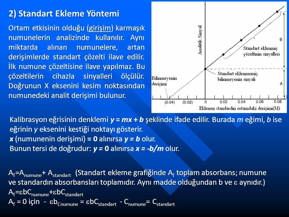 2) Standart Ekleme Yöntemi Ortam etkisinin olduğu (girişim) karmaşık numunelerin analizinde kullanılır. Aynı miktarda alınan numunelere, artan derişim