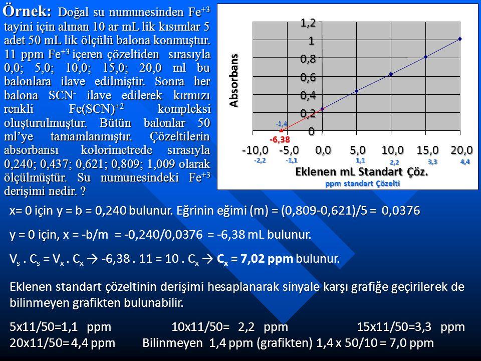 0 0,2 0,4 0,6 0,8 1 1,2 -10,0-5,00,05,010,015,020,0 Eklenen mL Standart Çöz. Absorbans Örnek: Doğal su numunesinden Fe +3 tayini için alınan 10 ar mL