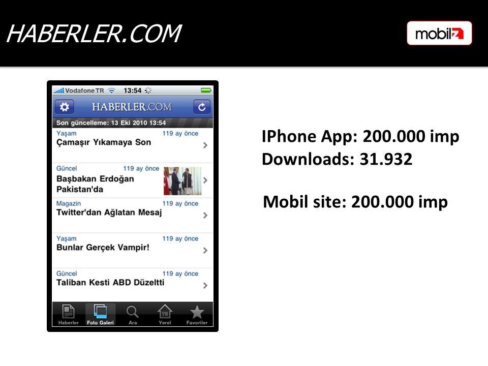 HABERLER.COM Mobil site: 200.000 imp IPhone App: 200.000 imp Downloads: 31.932