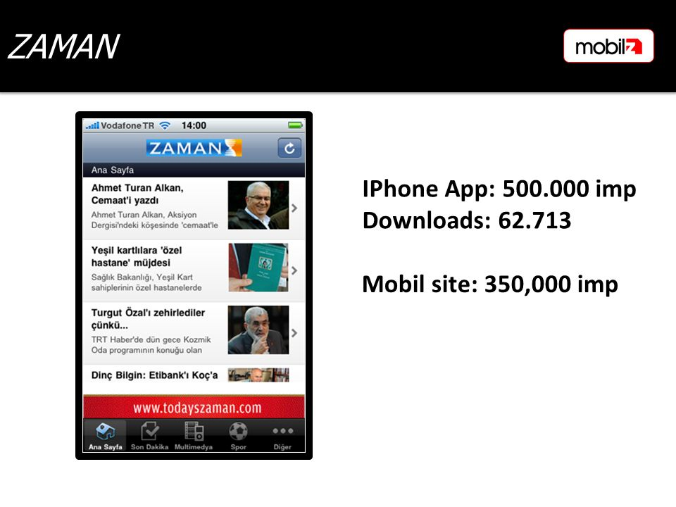ZAMAN Mobil site: 350,000 imp IPhone App: 500.000 imp Downloads: 62.713