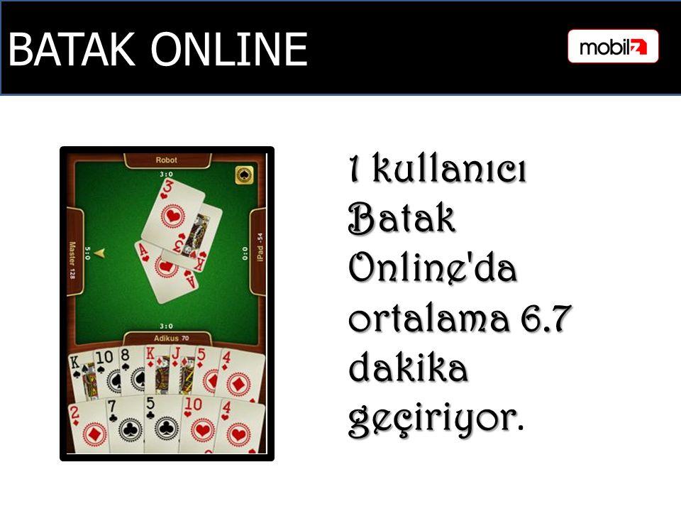 BATAK ONLINE 1 kullanıcı Batak Online da ortalama 6.7 dakika geçiriyor 1 kullanıcı Batak Online da ortalama 6.7 dakika geçiriyor.