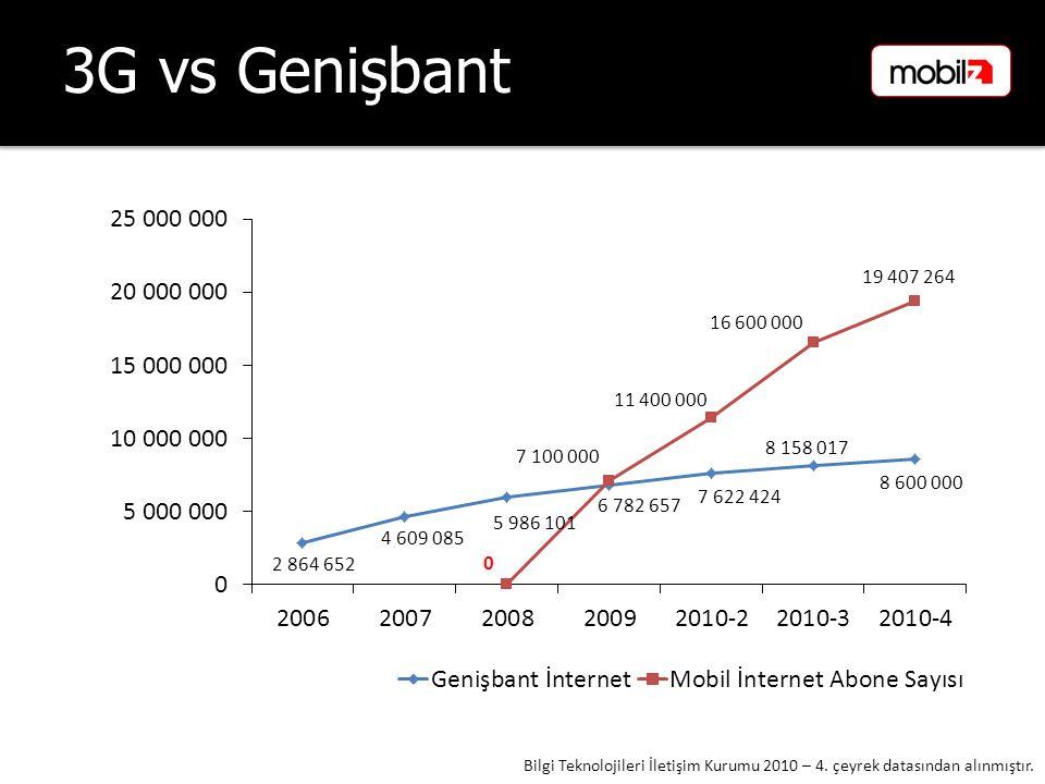 3G vs Genişbant Bilgi Teknolojileri İletişim Kurumu 2010 – 4. çeyrek datasından alınmıştır.