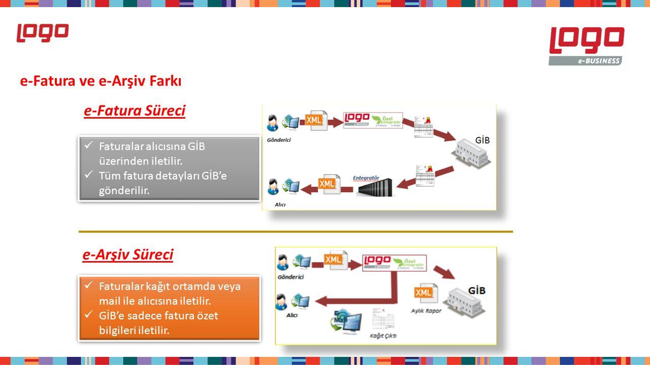 e-Fatura ve e-Arşiv Farkı e-Fatura Süreci e-Arşiv Süreci Faturalar alıcısına GİB üzerinden iletilir.