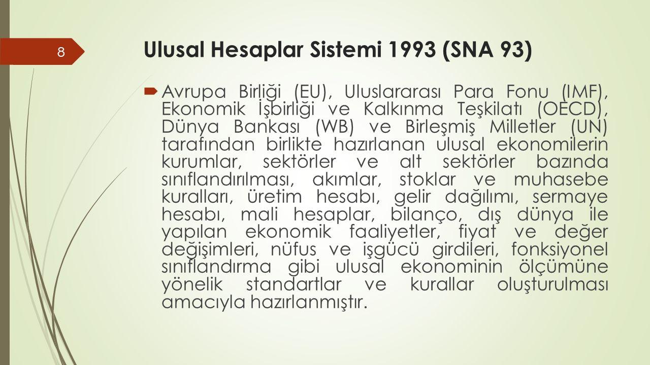 Ulusal Hesaplar Sistemi 1993 (SNA 93)  Avrupa Birliği (EU), Uluslararası Para Fonu (IMF), Ekonomik İşbirliği ve Kalkınma Teşkilatı (OECD), Dünya Bank